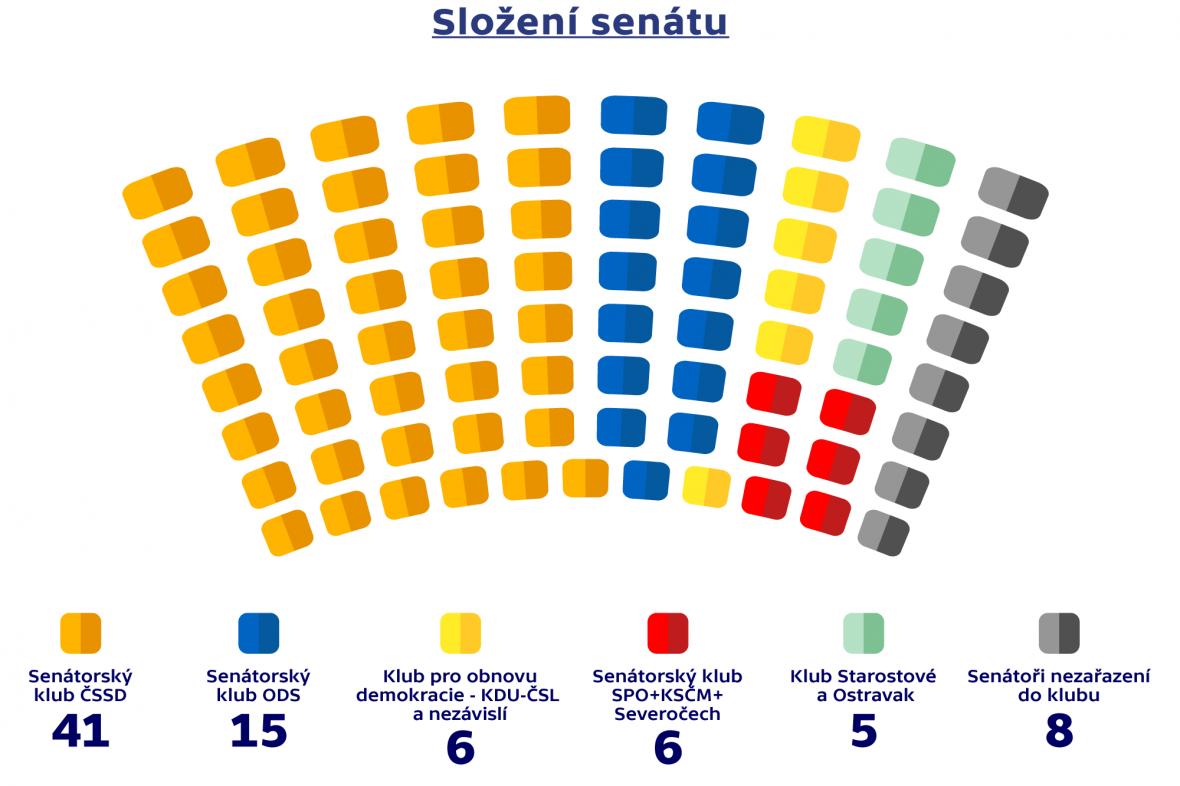 Složení senátu