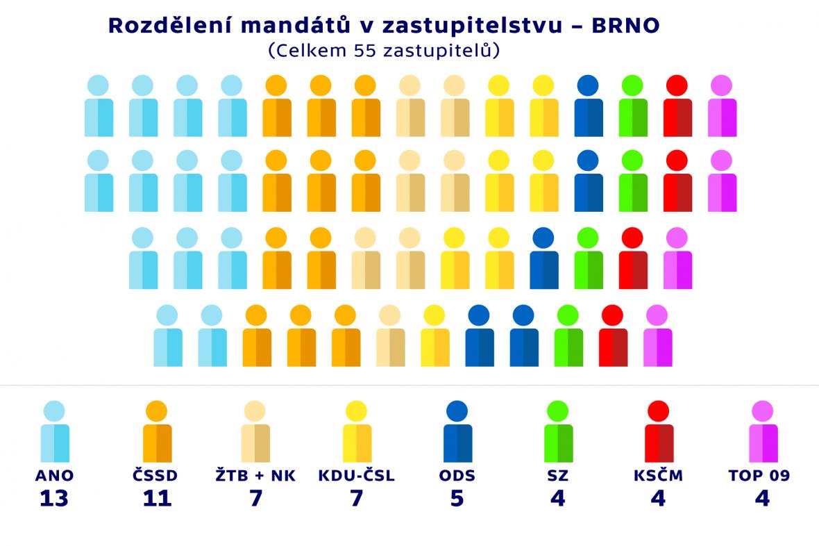 Rozdělení mandátů v zastupitelstvu –BRNO