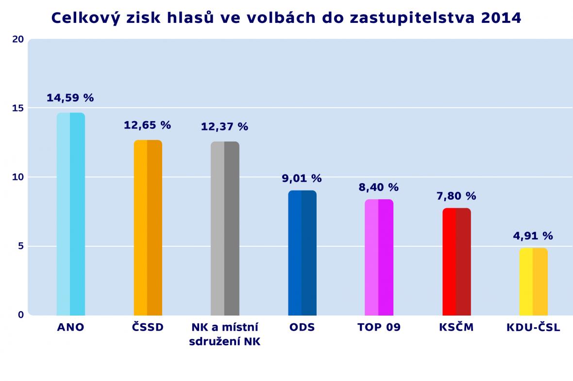 Celkový zisk hlasů ve volbách do zastupitelstva 2014
