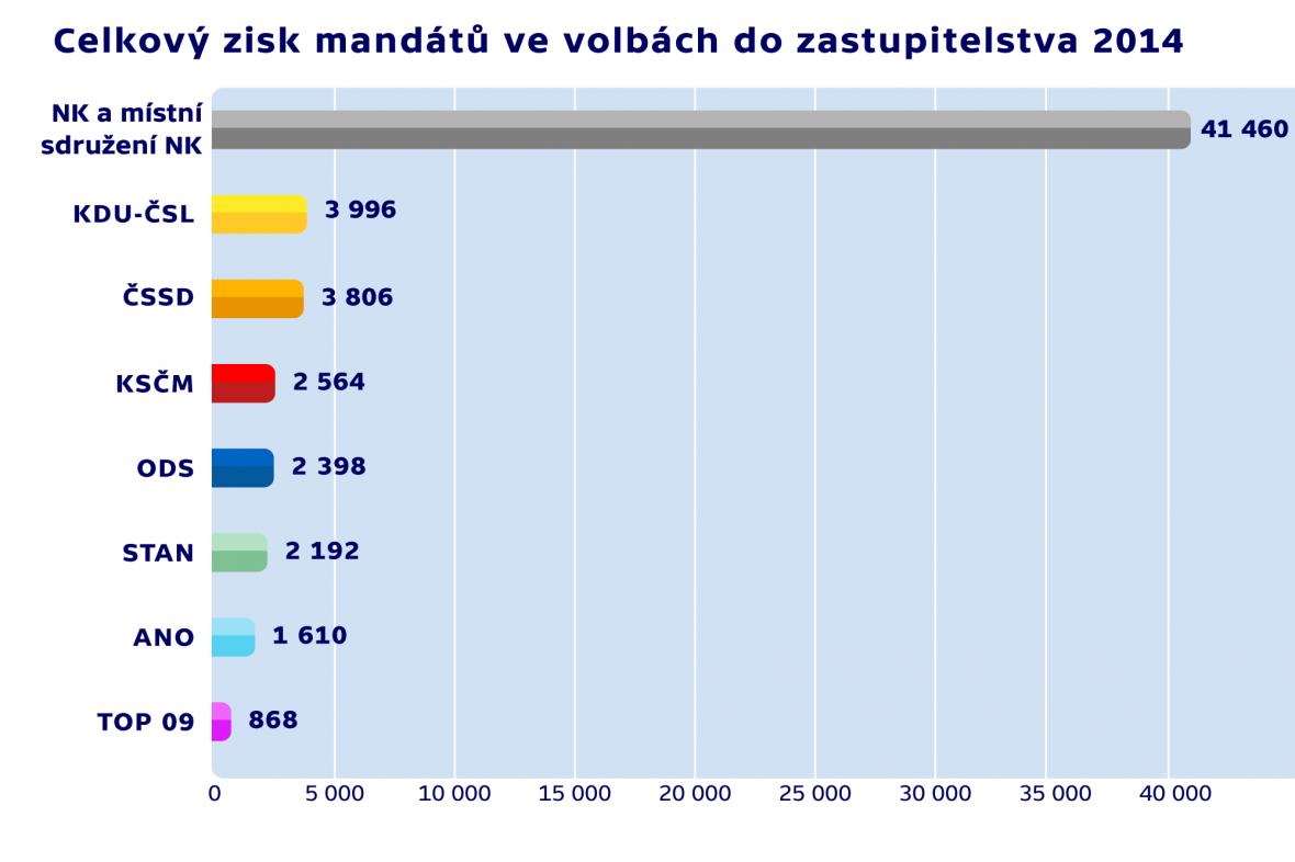 Celkový zisk mandátů ve volbách do zastupitelstva 2014