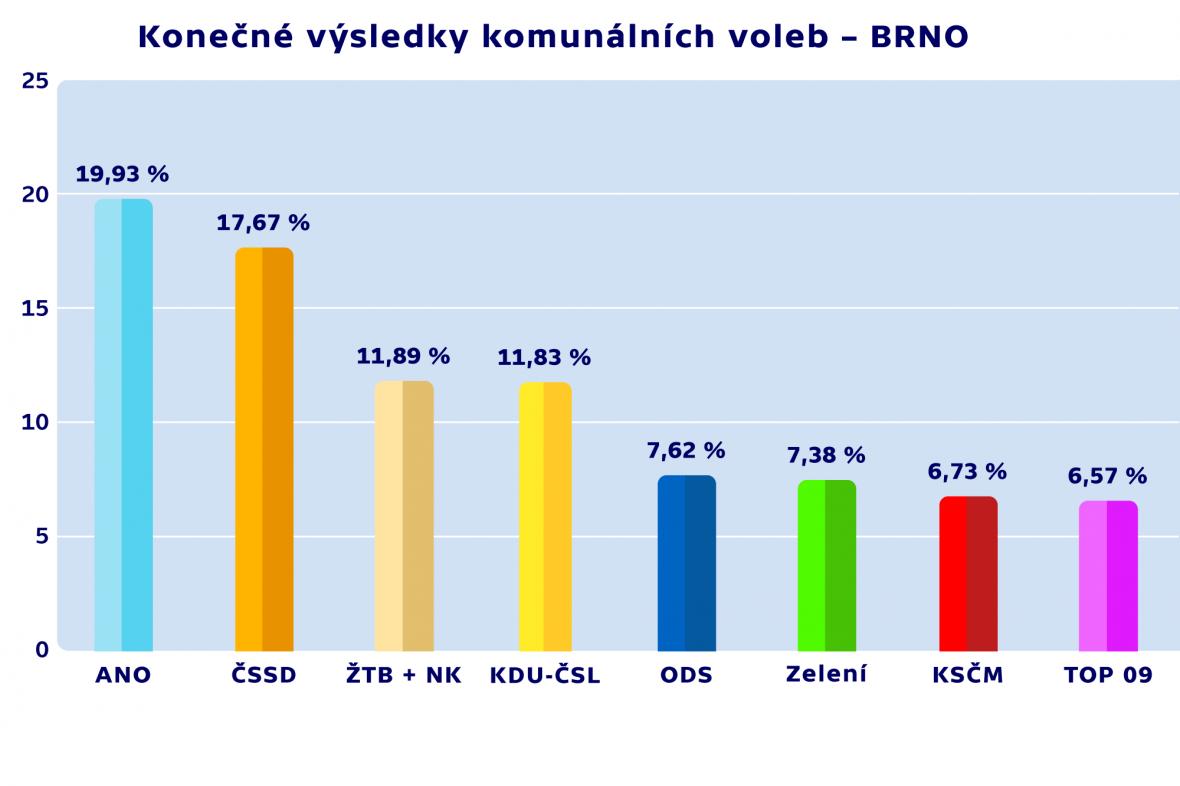 Konečné výsledky komunálních voleb – BRNO