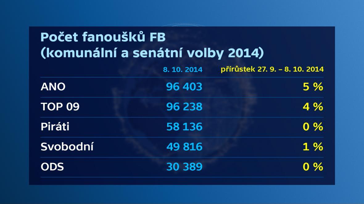 Počet fanoušků na FB