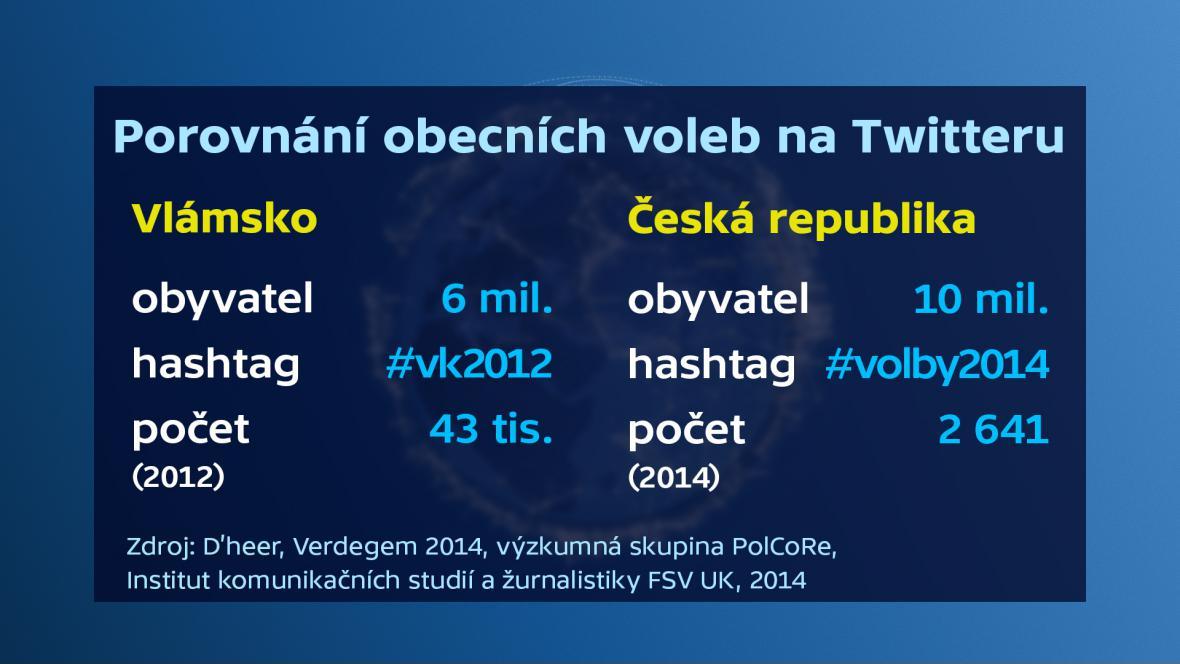 Porovnání obecních voleb na Twitteru