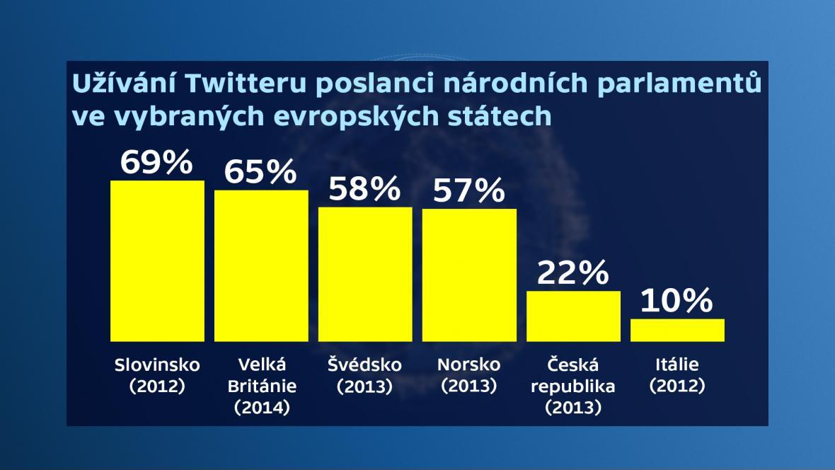 Užívání Twitteru poslanci