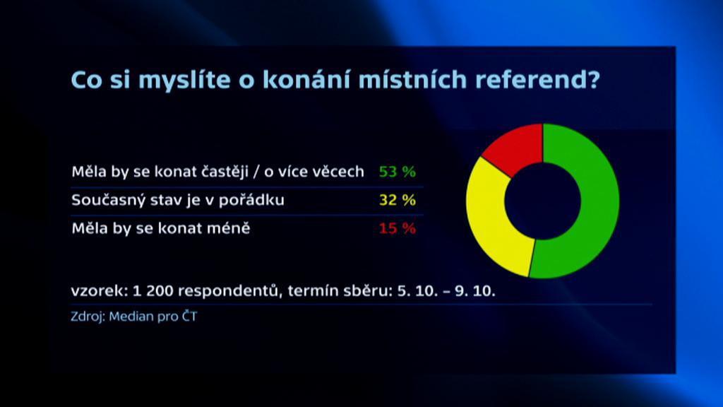 Průzkum, co si lidé myslí o konání referend
