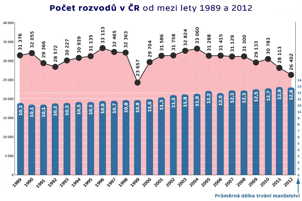 Počet rozvodů v ČR