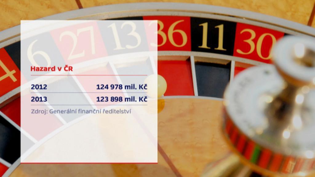 Hazard v ČR