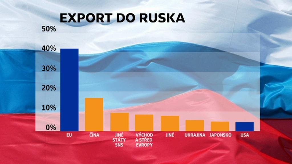 Vývoz jednotlivých zemí do Ruska