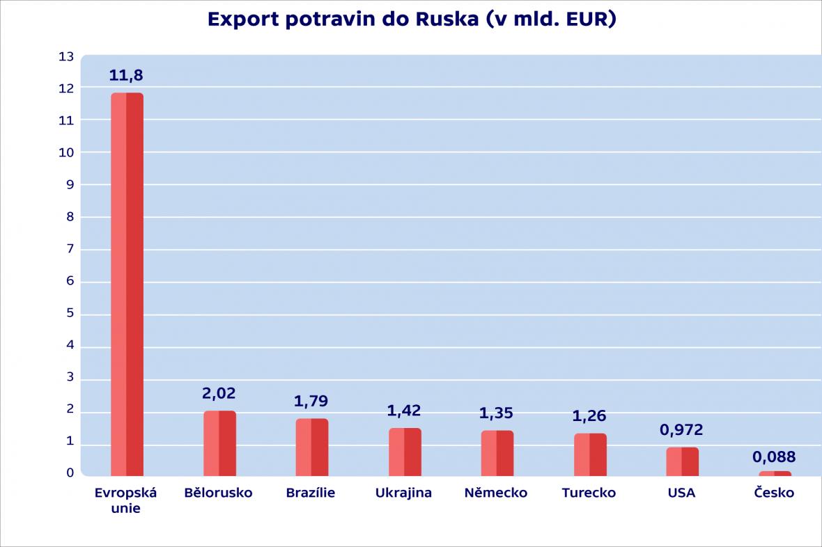Export potravin do Ruska