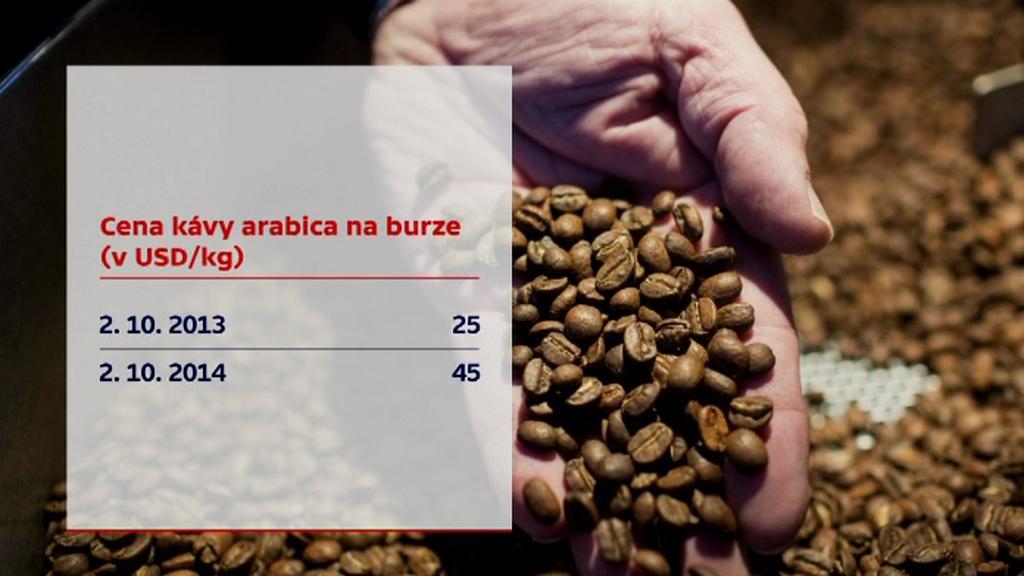 Cena kávy arabica na burze