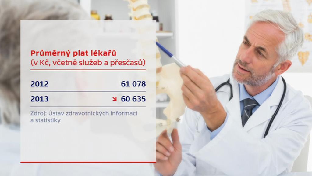 Průměrný plat lékařů