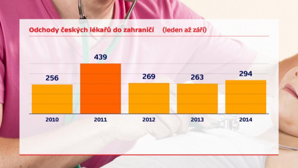 Odchody českých lékařů do zahraničí