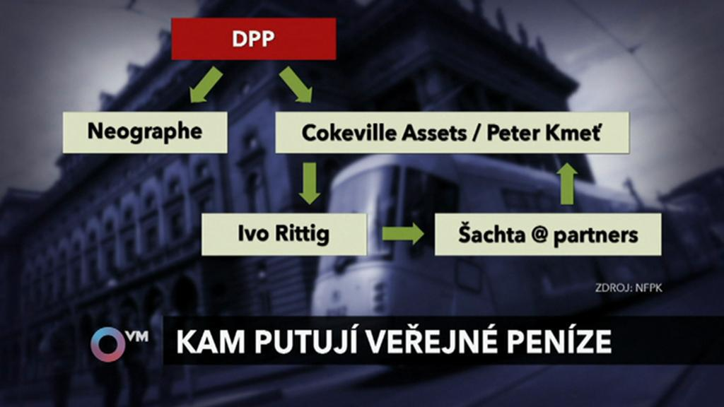 Kam putují peníze z pražského dopravního podniku