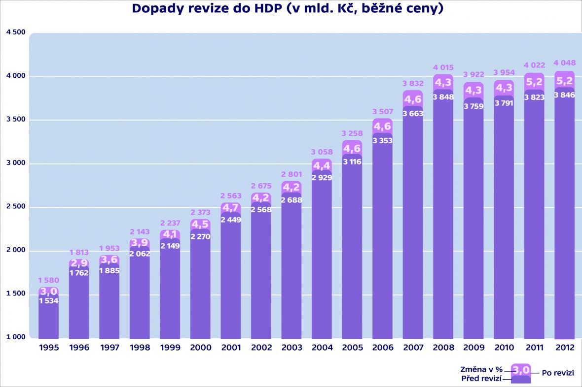 Dopady revize do HDP