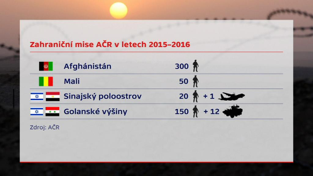 Plány na zahraniční mise v letech 2015 -2016