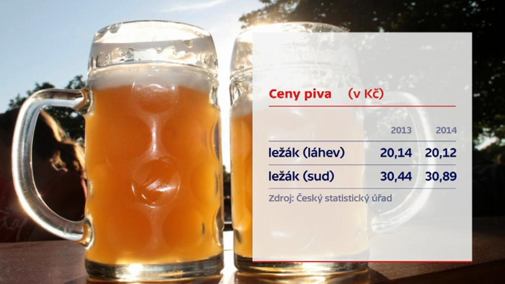 Cena piva