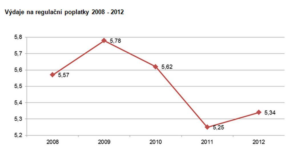 Výdaje na regulační poplatky za roky 2008 až 2012