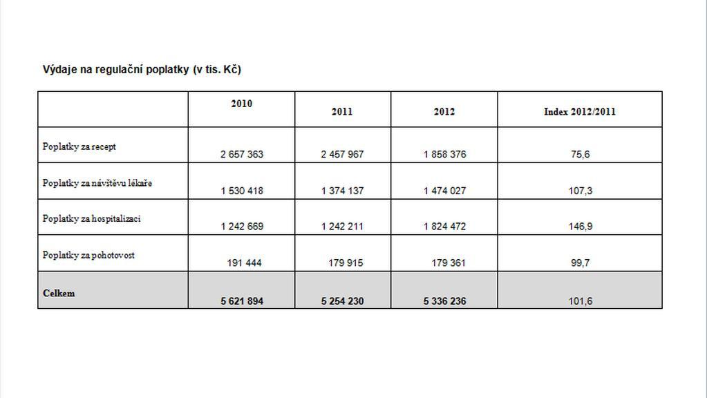 Výdaje na regulační poplatky