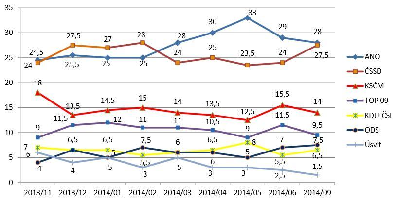 Dlouhodobý vývoj volební podpory stran