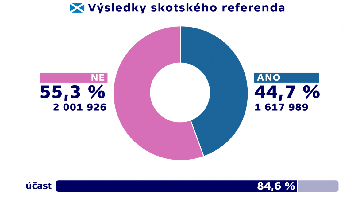 Výsledky skotského referenda