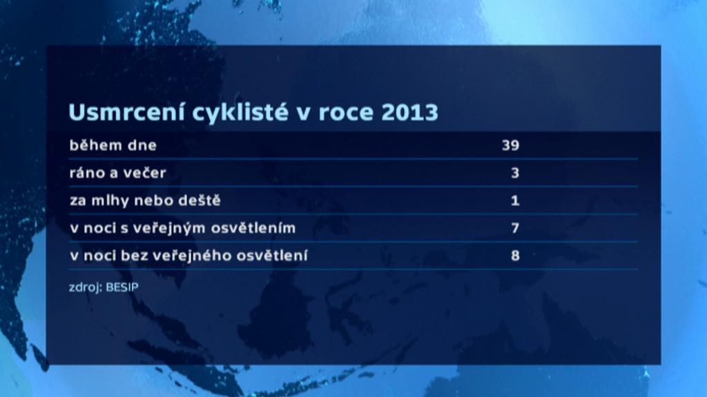 Usmrcení cyklisté v roce 2013 – okolnosti nehod