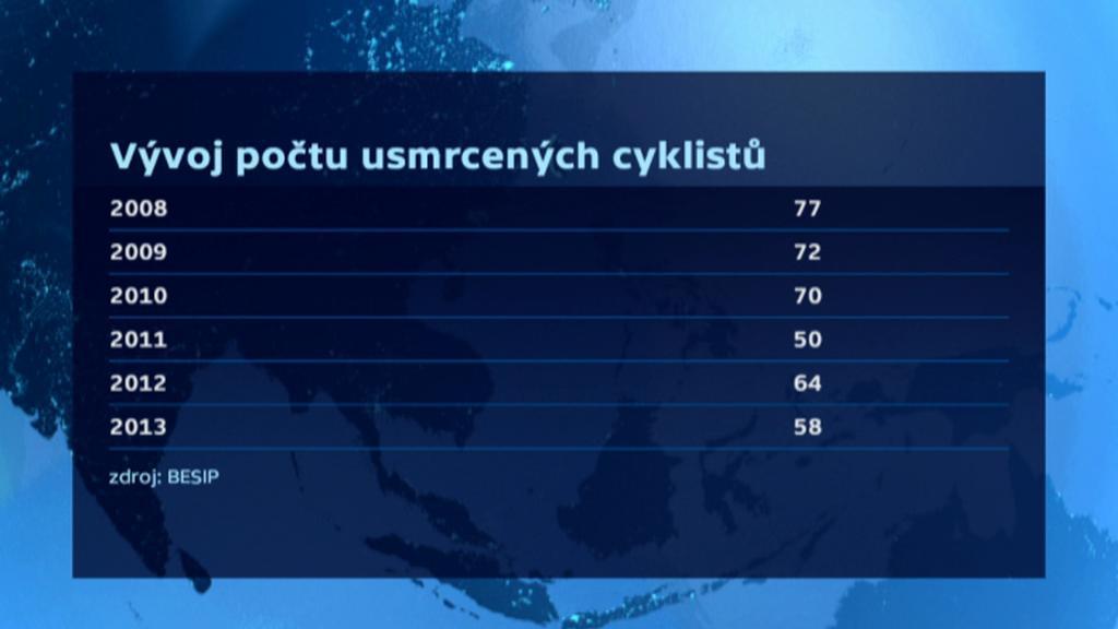 Vývoj počtu usmrcených cyklistů