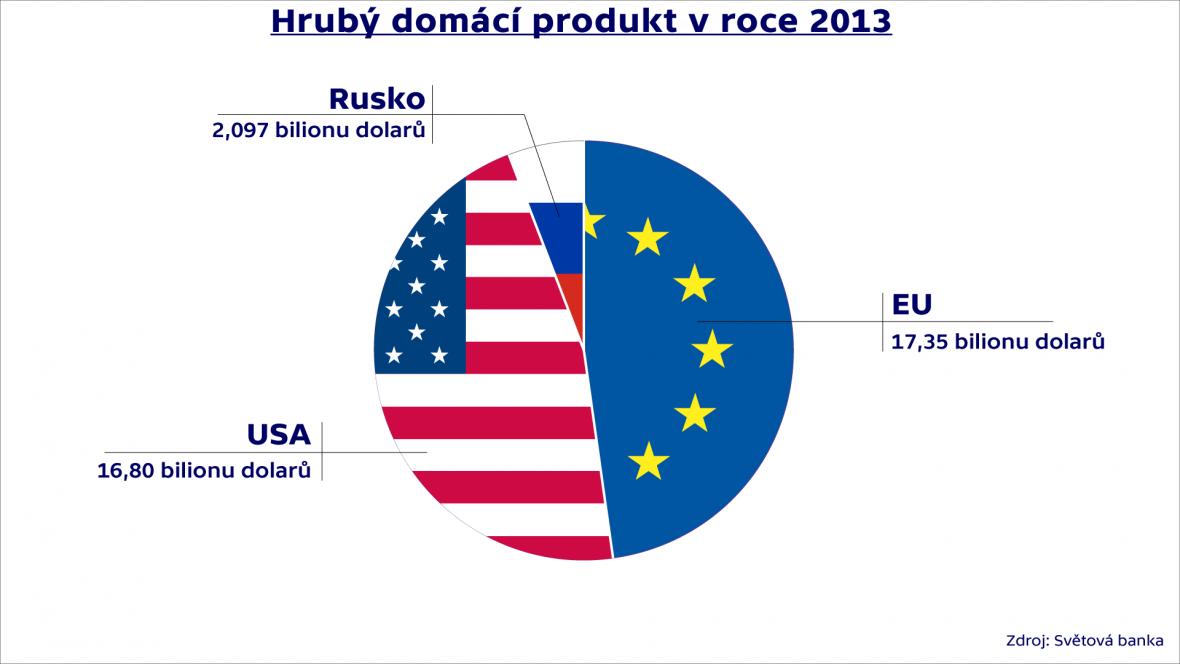 Hrubý domácí produkt v roce 2013