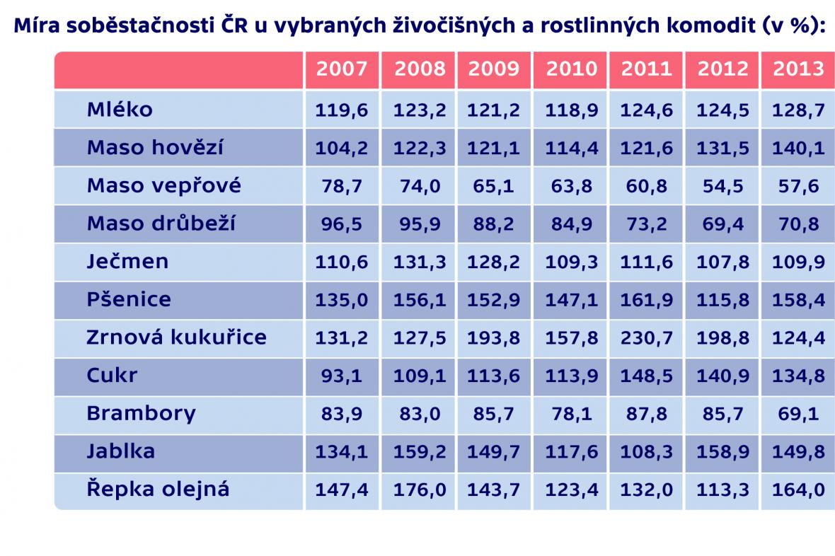 Míra potravinové soběstačnosti ČR