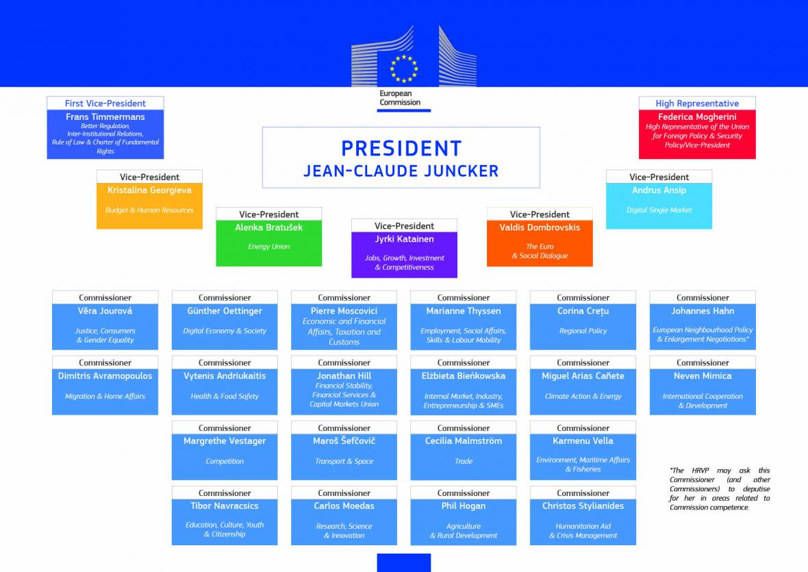Seznam eurokomisařů