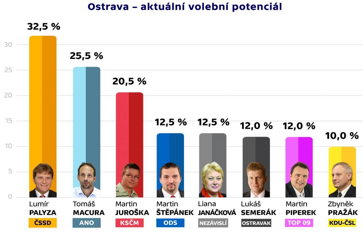 Ostrava – volební potenciál