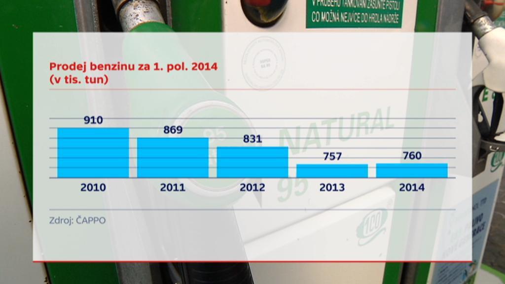 Prodej benzinu za 1. pololetí 2014