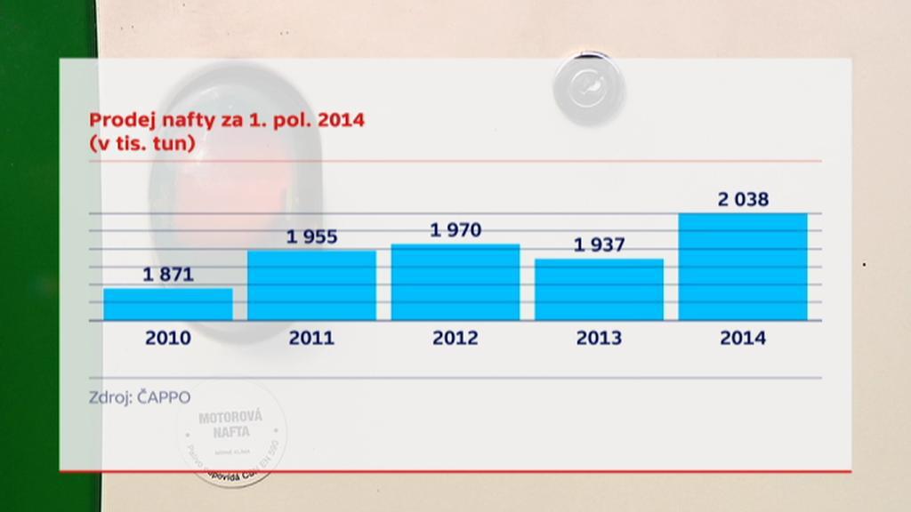 Prodej nafty za 1. pololetí 2014