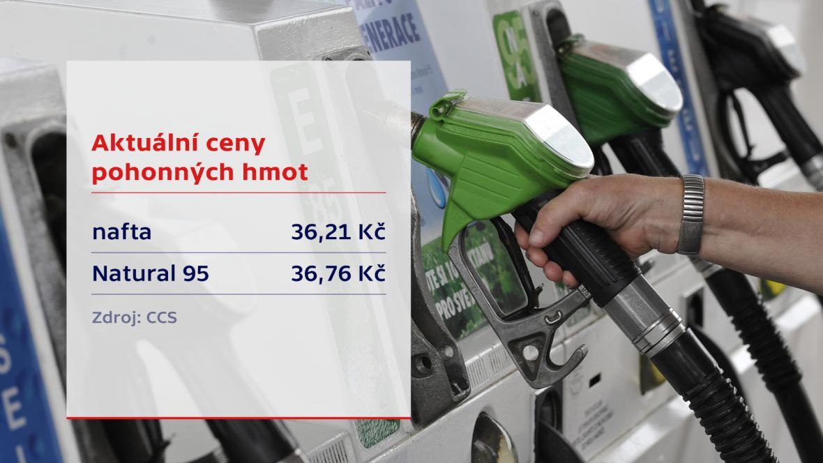 Aktuální ceny pohonných hmot