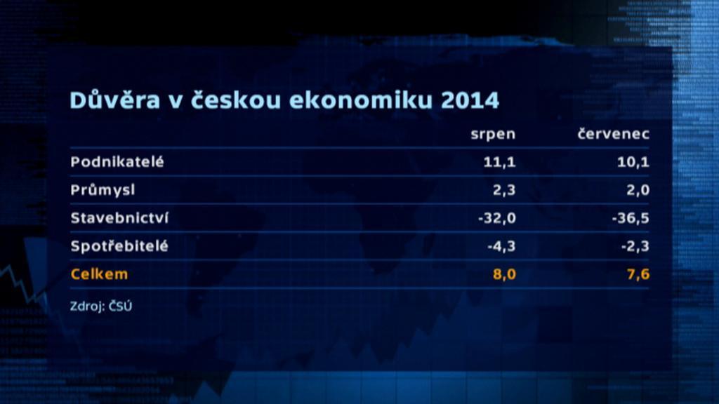 Důvěra v českou ekonomiku