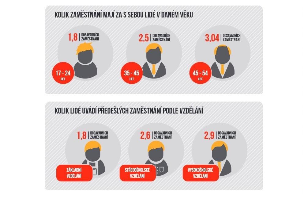 Kolik zaměstnání mají za sebou lidé v daném věku