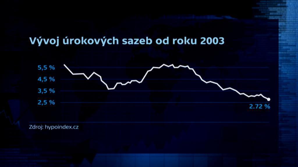 Vývoj úrokových sazeb od roku 2003