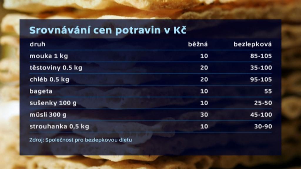 Srovnání cen potravin pro bezlepkovou dietu