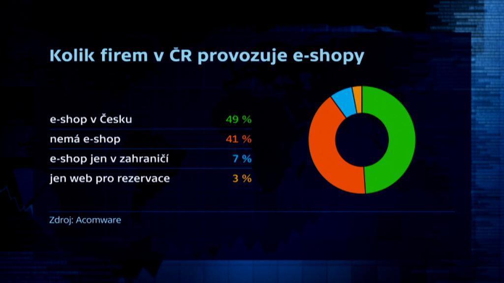 Firmy provozující v ČR internetový prodej