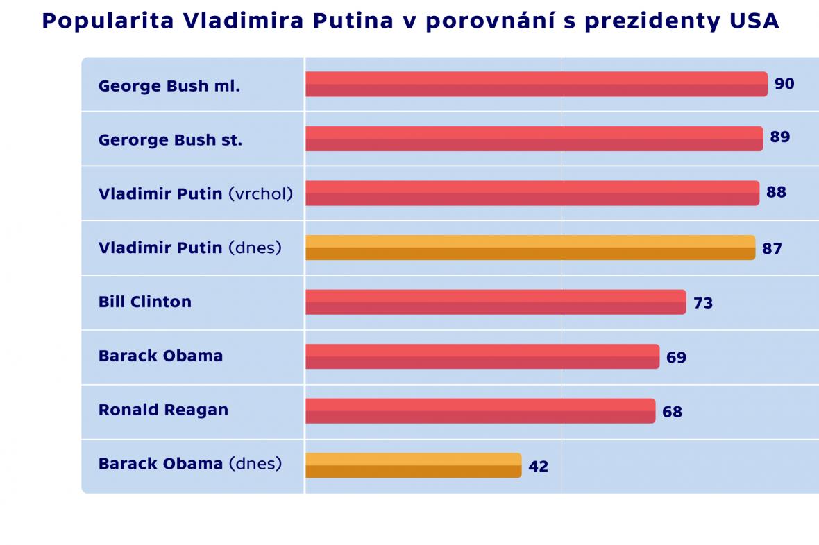 Popularita Vladimira Putina a Baracka Obamy