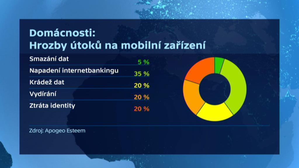 Hrozby útoků na mobilní zařízení