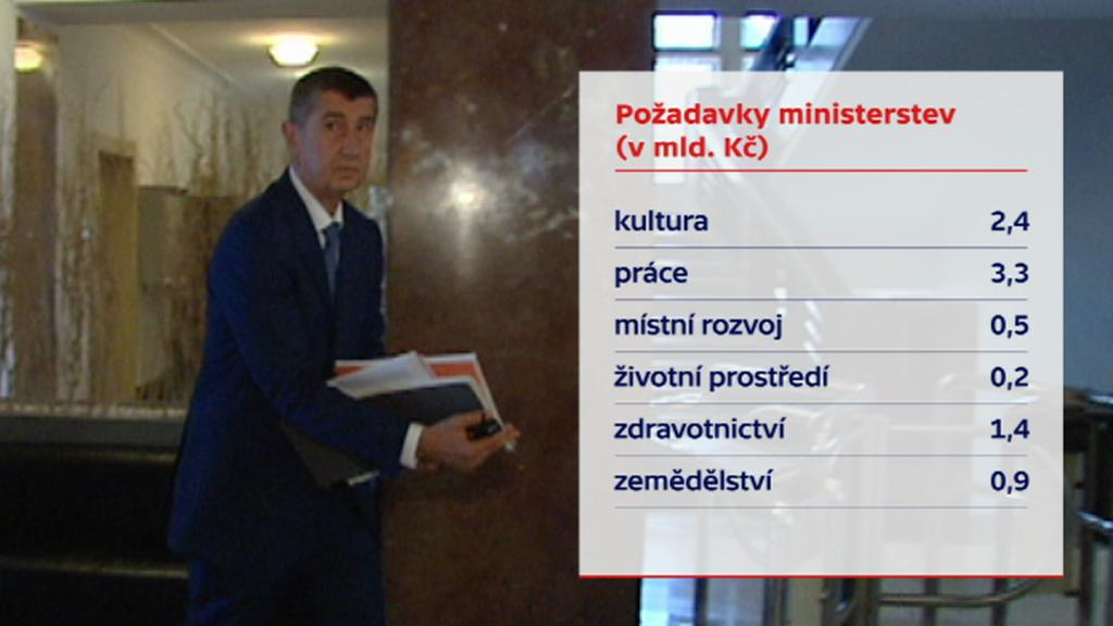 Kolik chtějí ministerstva od šéfa financí