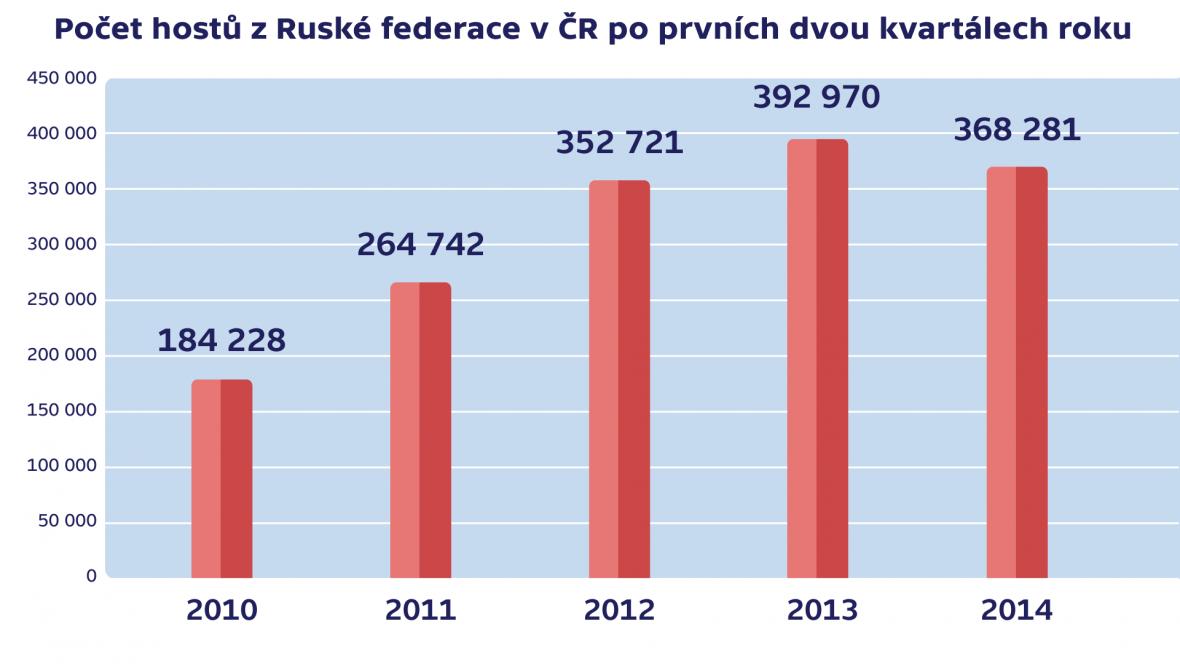 Počet hostů z Ruské federace v ČR po prvních dvou kvartálech