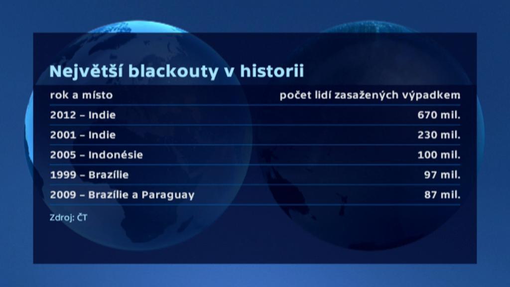 Největší blackouty v historii