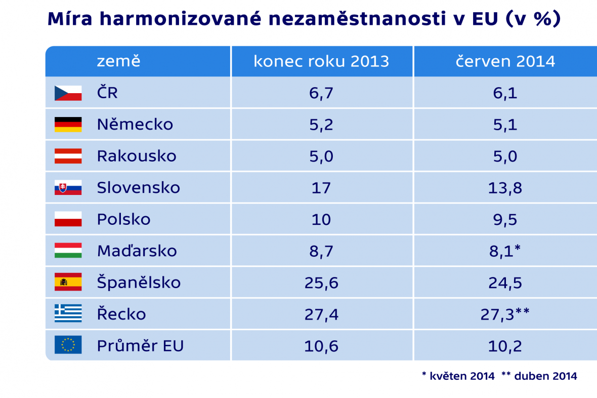 Míra harmonizované nezaměstnanosti v EU