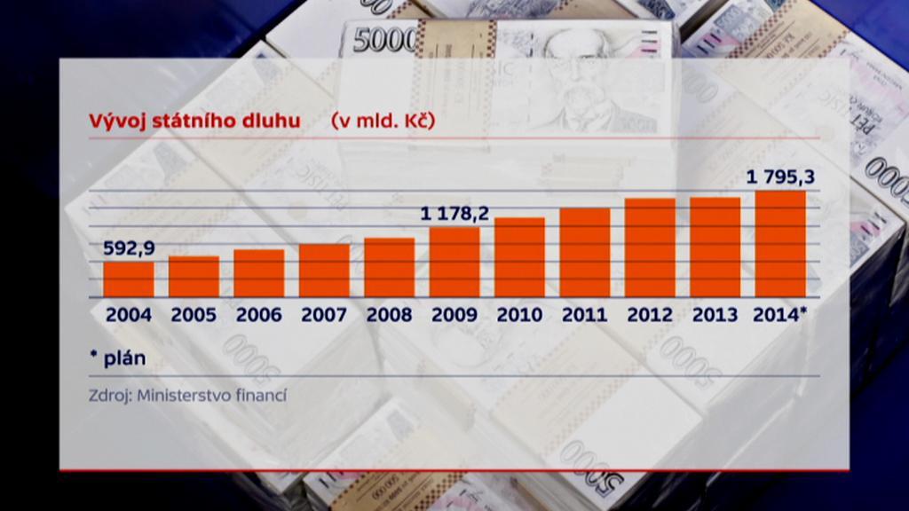 Vývoj státního dluhu do konce roku 2013