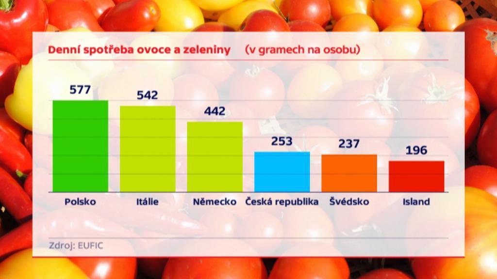 Denní spotřeba ovoce a zeleniny