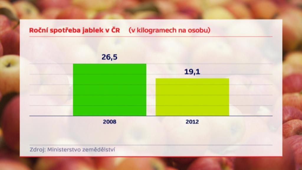 Roční spotřeba jablek v ČR
