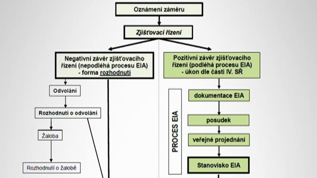 Co všechno zahrnuje EIA?