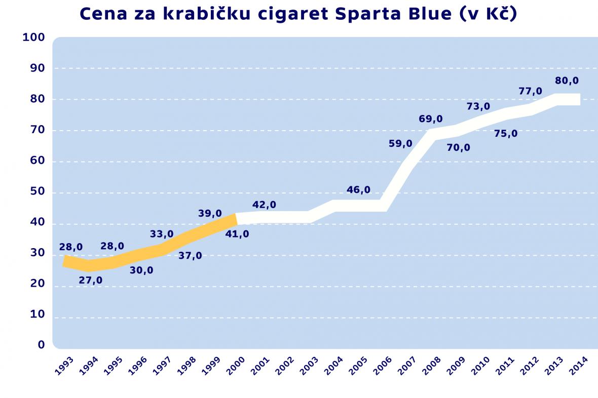Ceny za krabičku cigaret Sparta Blue