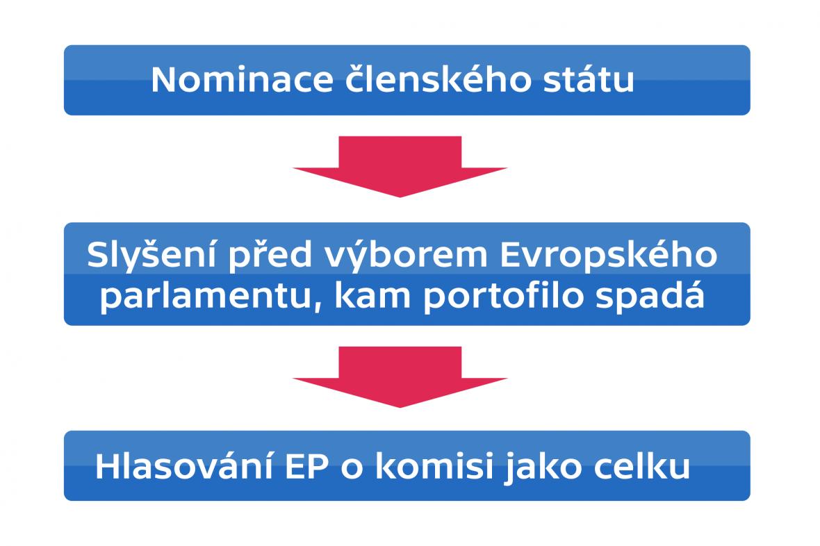 Proces volby eurokomisaře